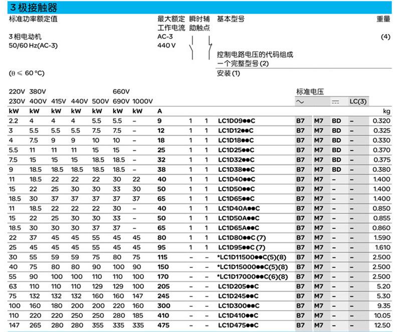 施耐德交流接触器LC1D95M7C 三极接触器1NO+1NC 一常开一常闭AC220V产品参数