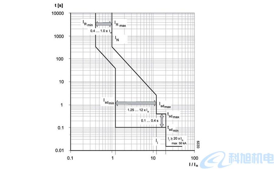 西门子断路器过电流脱扣器和功能五