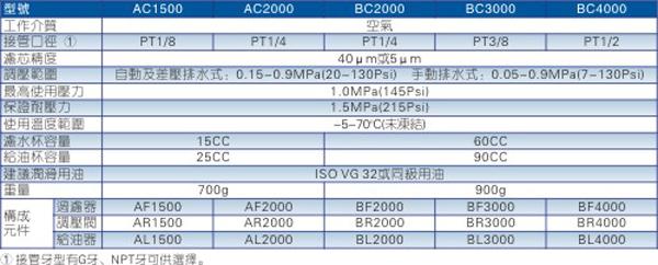 AC\BC系列二联件规格图