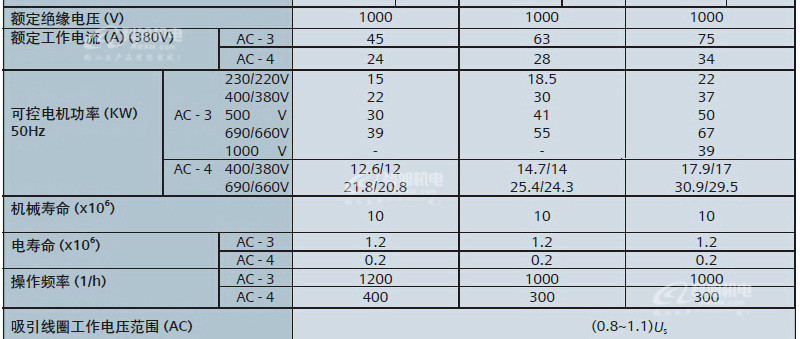 西门子交流接触器3TF51220XQ0低压控制产品与系统AC380V原装正品 产品参数与选型7