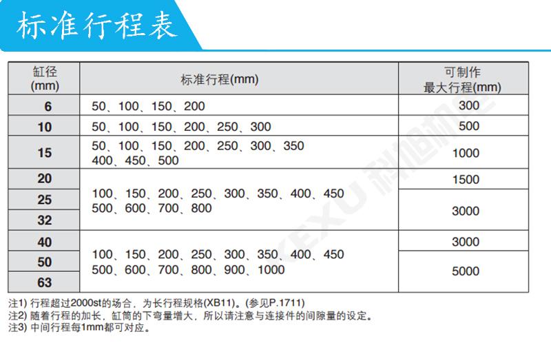 SMC磁偶式无杠气缸CY3B63-250动作平稳 省空间 经久耐用 原装正品 产品行程