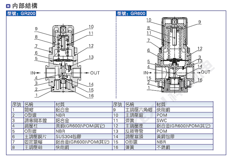 亚德客调压阀GR300-10 气压调节阀 进气减压阀 气源处理 原装正品 产品内部结构1