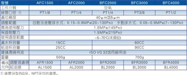 AFC\BFC系列二联件规格图