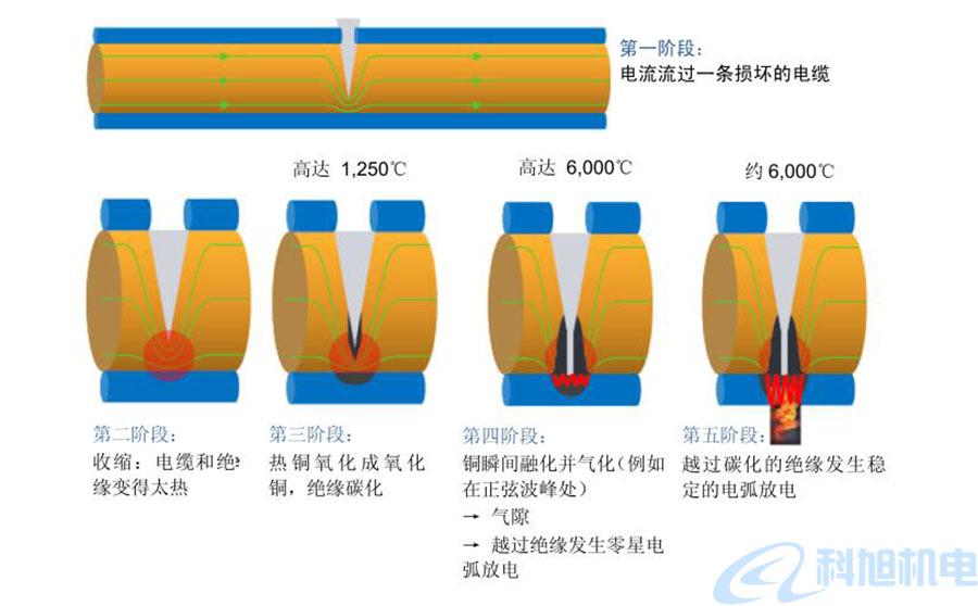 西门子漏电断路器5SM6AFD检测装置技术说明三