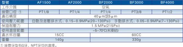 AF\BF系列过滤器规格图