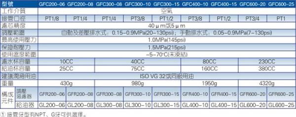 GFC系列二联件规格图
