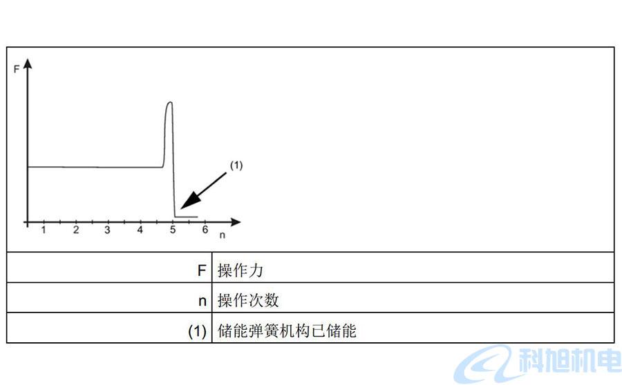 西门子断路器3WT调试手动储能二