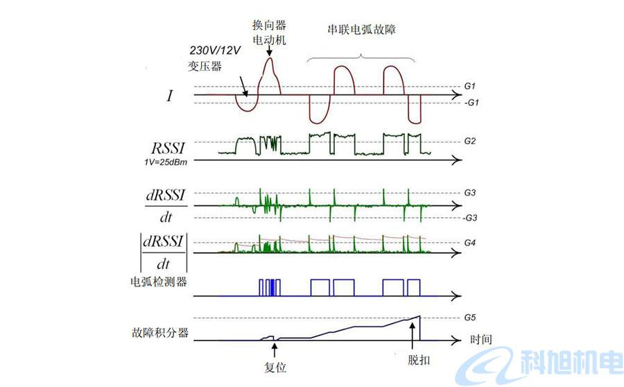 西门子漏电断路器5SM6AFD检测装置技术说明五