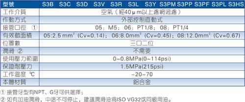 S3系列机械阀规格图