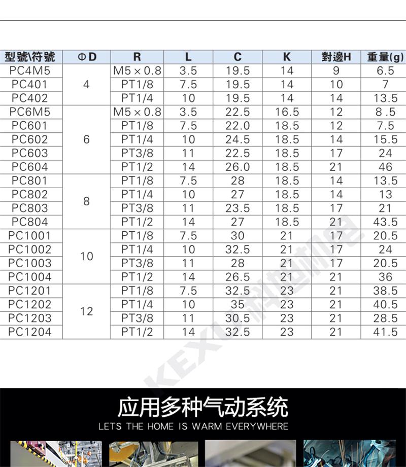 亚德客气管快速接头APC14-04内螺纹APC6/8/10/12/14/16螺纹直通 原装正品 产品参数