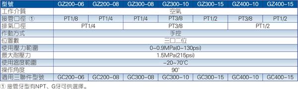 GZ系列截止阀规格图
