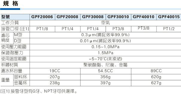 GPF系列油雾分离器规格图