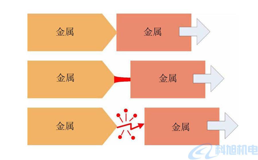 西门子漏电断路器5SM6AFD检测装置技术说明一
