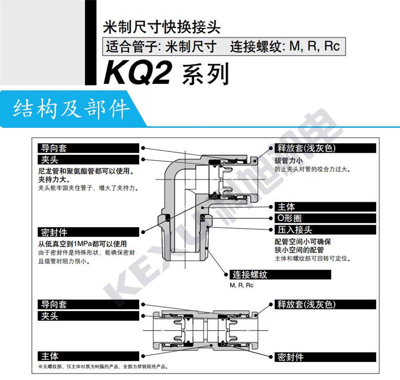 SMC气动快插接头KQ2F16-04N方便快捷 种类齐全 原装正品 产品结构及部件