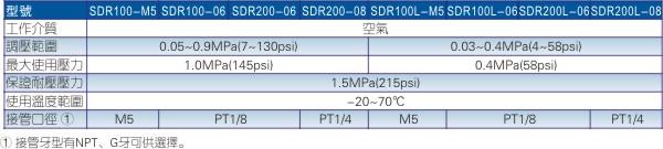 SDR调压阀规格图