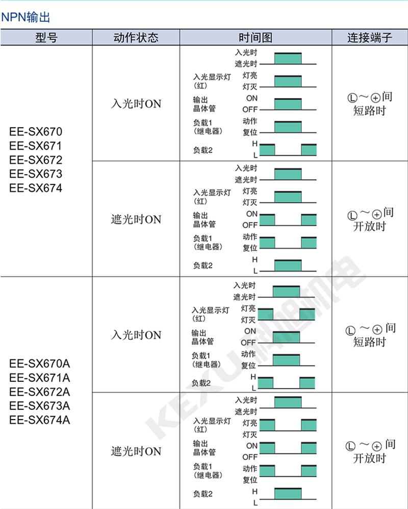 欧姆龙U型光电开关EE-SX677P-WR光电传感器 原装正品 产品动作时间