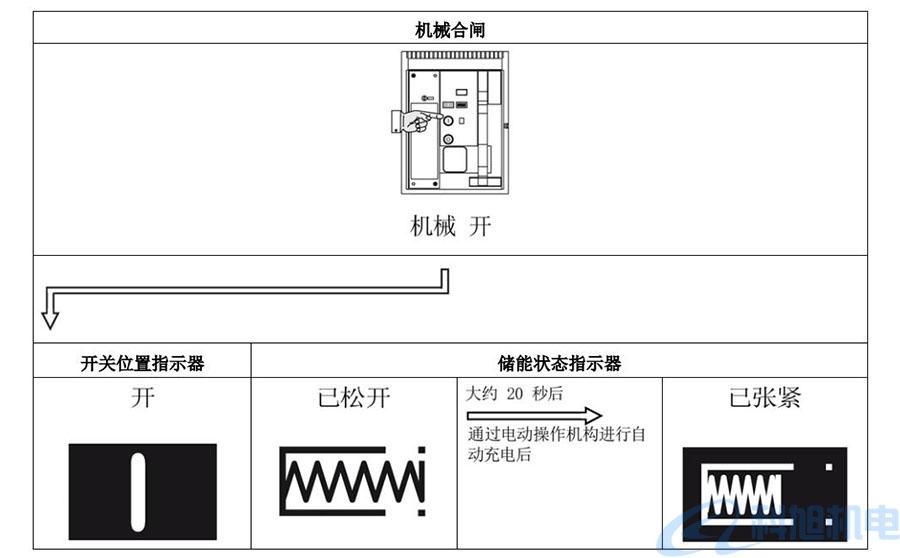 西门子断路器3WT调试合闸操作