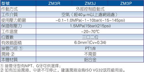 ZM3重载型机械阀规格图