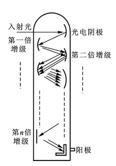 光电传感器有哪些?它的工作原理接线图详解