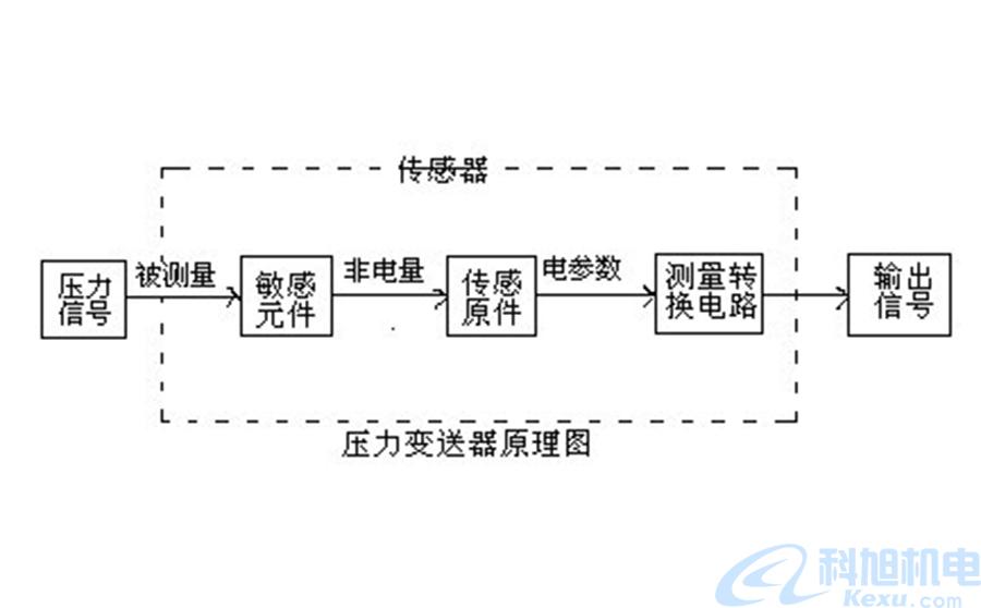 变送器是什么?变送器的作用原理与厂家二