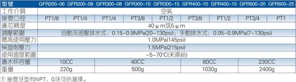 GFR系列调压过滤器规格图