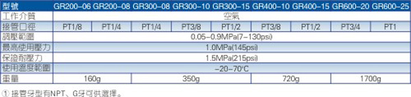 GR系列调压阀规格图