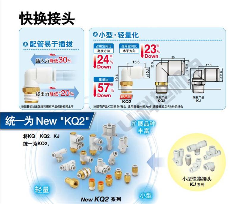 SMC气动快插接头KQ2F16-04N方便快捷 种类齐全 原装正品 产品图片