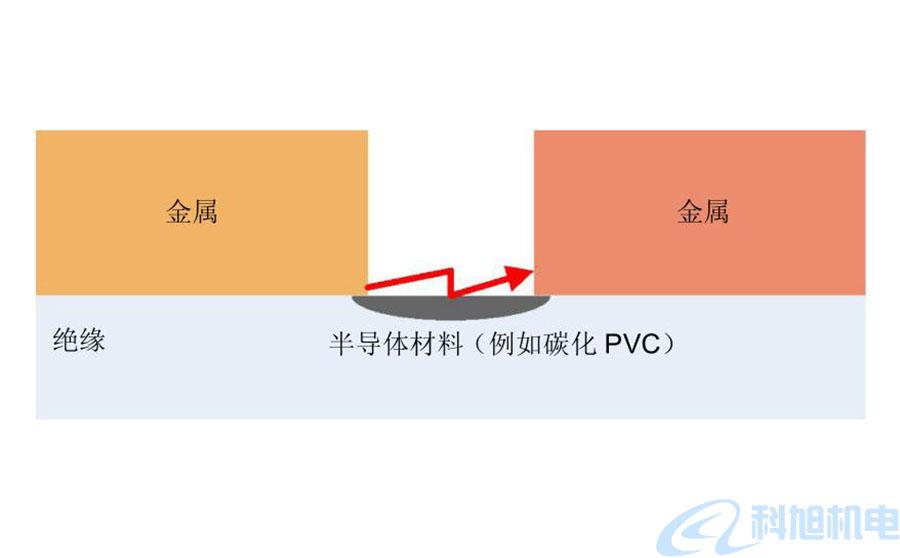 西门子漏电断路器5SM6AFD检测装置技术说明二
