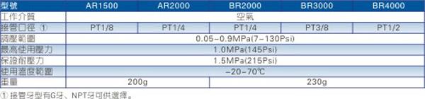 AR\BR系列调压阀规格图
