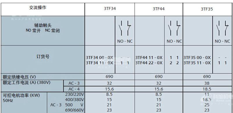 西门子交流接触器3TF51220XQ0低压控制产品与系统AC380V原装正品 产品参数与选型5