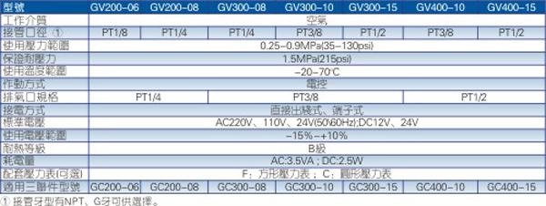 GV系列慢启阀规格图