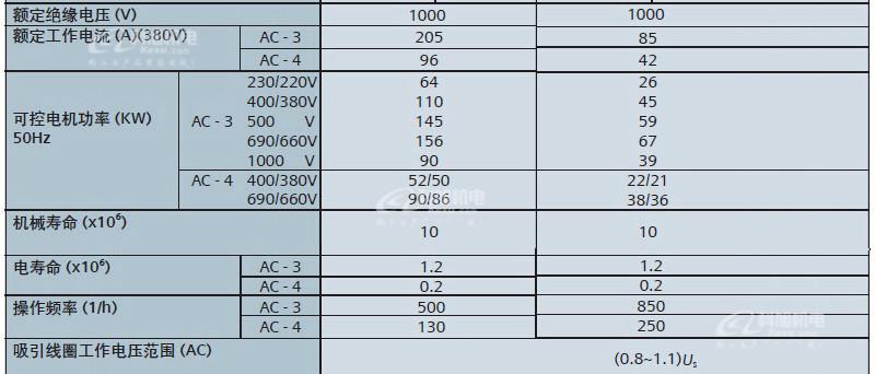 西门子交流接触器3TF51220XQ0低压控制产品与系统AC380V原装正品 产品参数与选型8