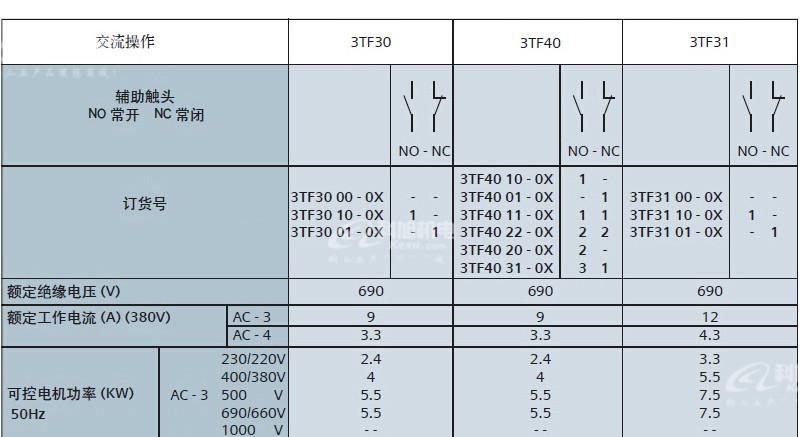西门子交流接触器3TF51220XQ0低压控制产品与系统AC380V原装正品 产品参数与选型1