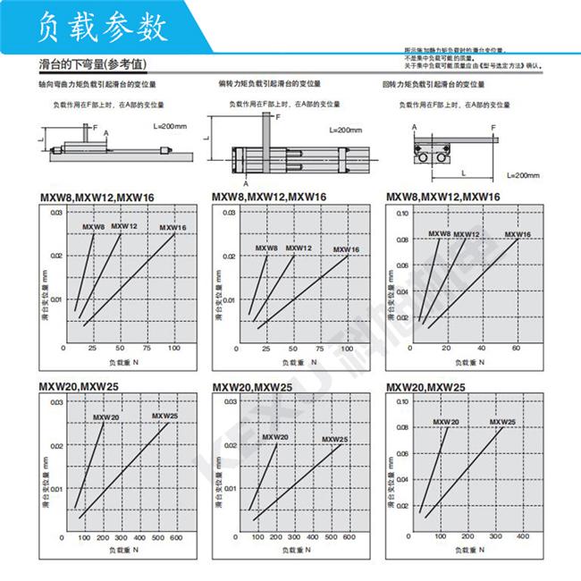 SMC气动滑台MXW12-125动作平稳 长行程滑台气缸 原装正品 产品负载参数