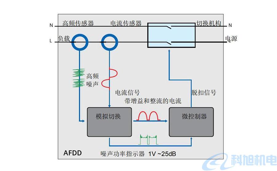 西门子漏电断路器5SM6AFD检测装置技术说明四