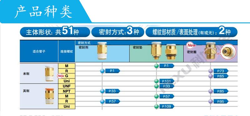 SMC气动快插接头KQ2F16-04N方便快捷 种类齐全 原装正品 产品种类