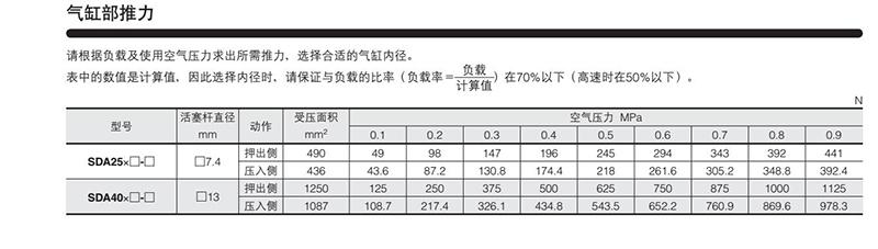 日本KOGANEI小金井升降摇摆型气缸SDA25X25-90原装正品 产品参数2