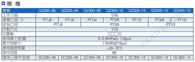 亚德客气动截止阀GZ200-06气源处理器截止阀 气动元件 原装正品 产品参数