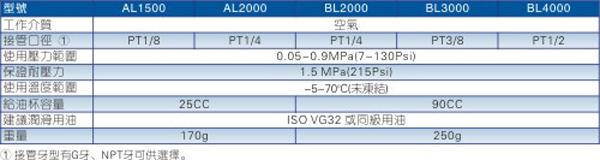 AL\BL系列给油器规格图