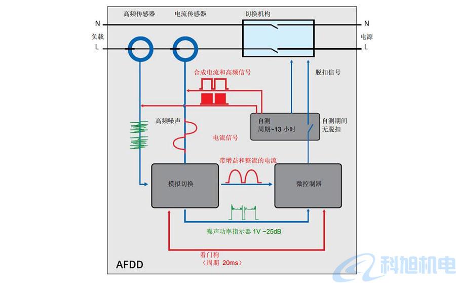西门子漏电断路器5SM6AFD检测装置技术说明九