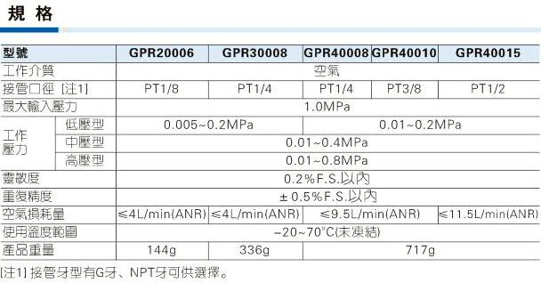 GPR系列精密调压阀规格图
