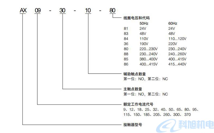 ABB交流接触器AX09至370型号参数说明