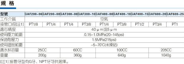 GAF系列过滤器规格图