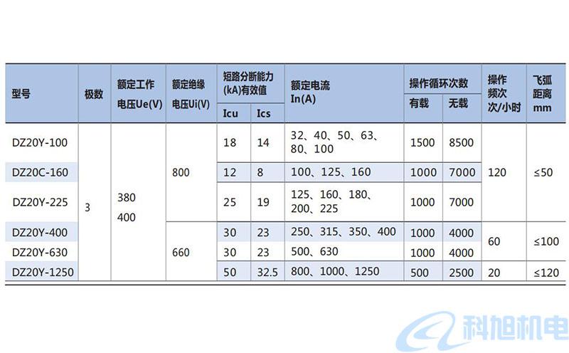 DZ20断路器型号参数和结构附件三