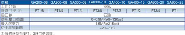 GA系列分气块规格图