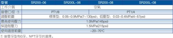 SR调压阀规格图