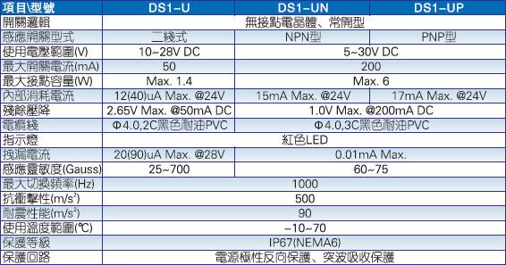 DS1-U系列 感应开关规格参数图