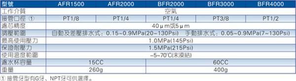 AFR\BFR系列调压过滤器规格图